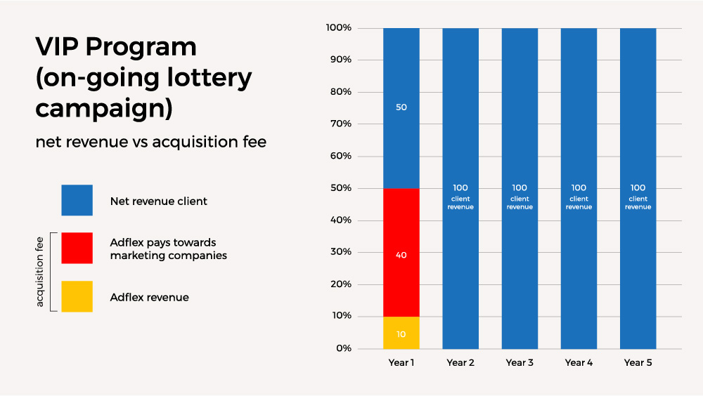 Ongoing Lottery Campaign: Net revenue vs net aquisition fee